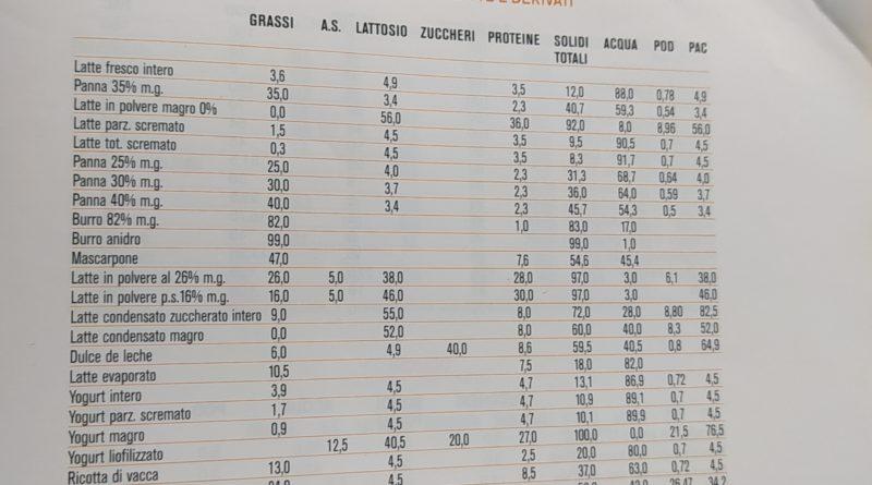 Tabelle Merceologiche degli Ingredienti più Usati in Gelateria e Pasticceria